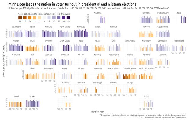 US Voter Turnout from 1980 to 2014