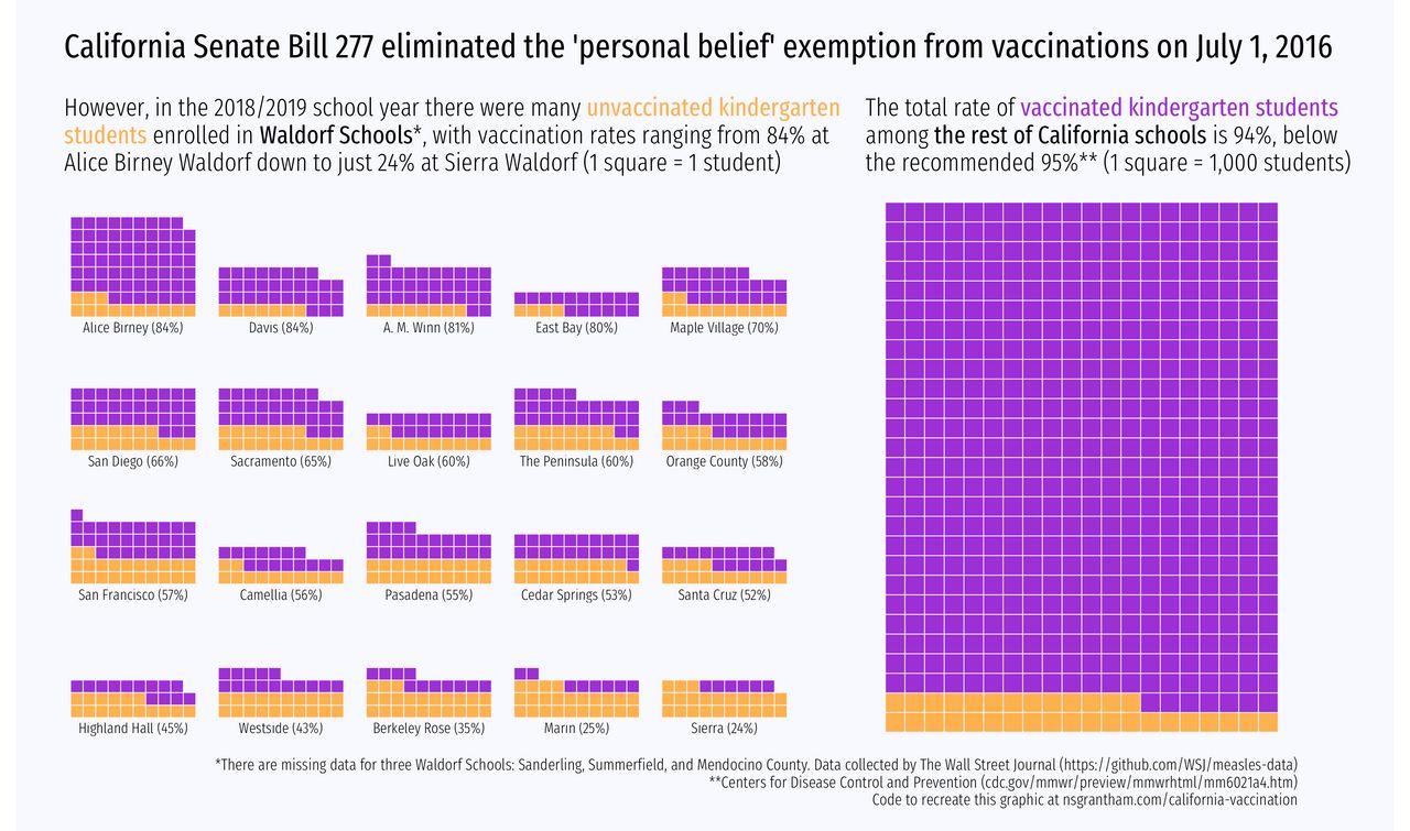 Vaccination Rates in Waldorf Schools