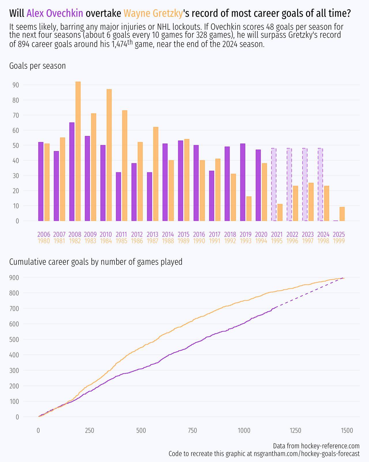 Wayne Gretzky vs. Alex Ovechkin
