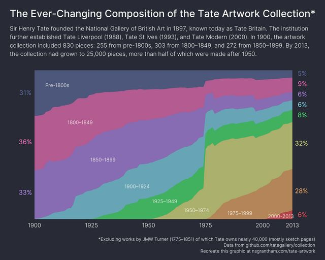 The Tate Artwork Collection