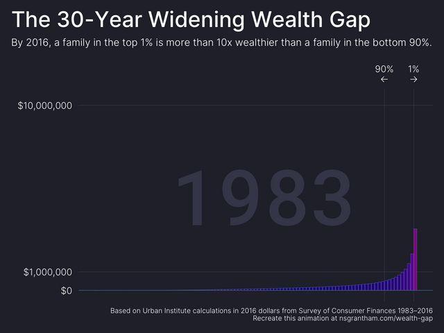 The 30-Year Widening Wealth Gap